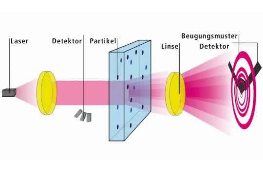 Funktionsprinzip der statischen Laserbeugung (Grafik)