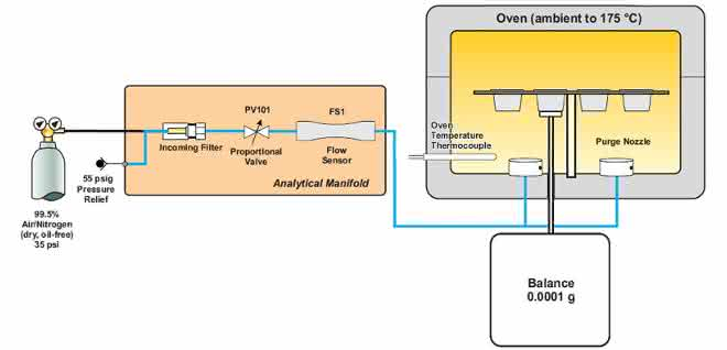 Funktionsprinzip des TGM-Systems