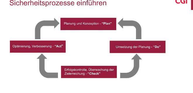 IT-Sicherheit: Strukturierte Prozesse sind das A und O