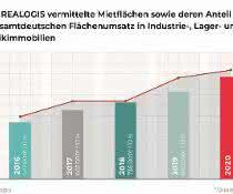 Realogis steigert Umsatz um 17 Prozent