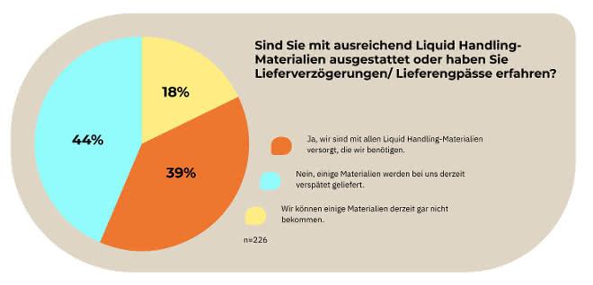 Umfrage Liquid-Handling-Materialien