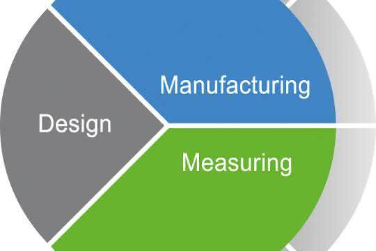 """Design-Manufacture-Measure""-Loop"