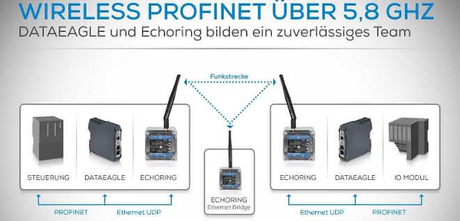 Wireless-Übertragung