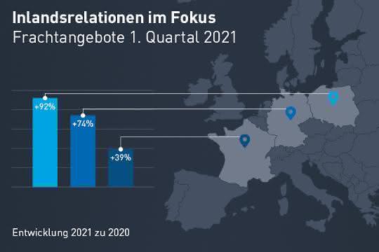 Frachteingaben gestiegen: Transportbarometer: Jahresstart mit Werten über Vorkrisenniveau