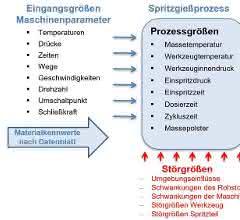 Prozesskette im Spritzgießprozess