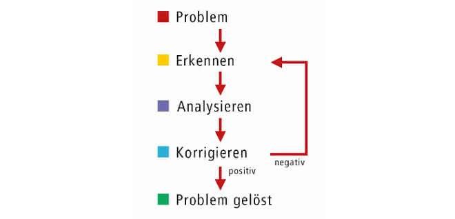 Fließschema für das Troubleshooting.