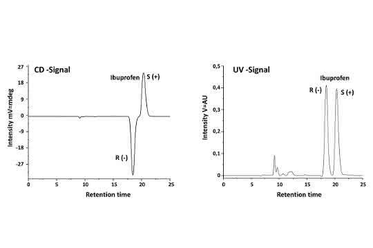 Bild 2: Chromatogramm des racemischen Ibuprofen-Standards.