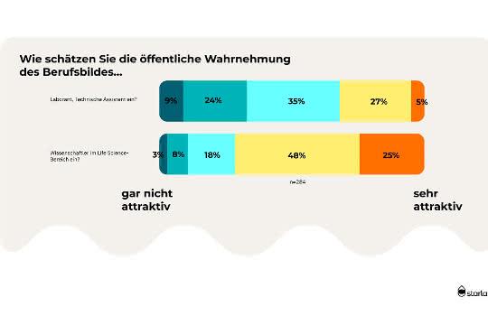 Grafik zu Umfrageergebnissen