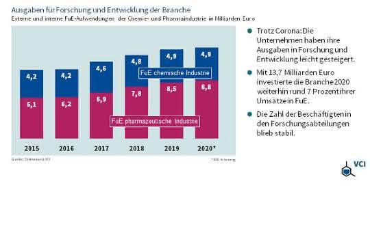 Grafik zu Forschungsbugets von 2015 bis 2020
