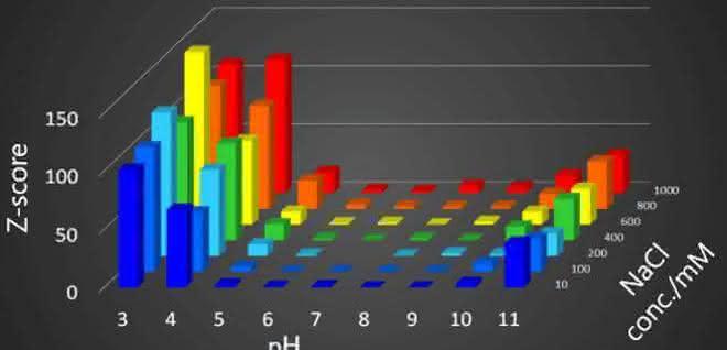 Grafik (Z-Score; pH-Wert; NaCl-Konz.)