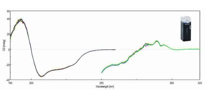 CD-Spektren von Lysozym
