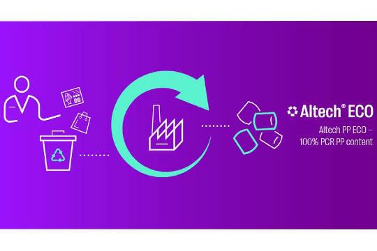Mocom stellt das Altech-PP-Eco-Portfolio in Near-To-Prime-Qualität vor.