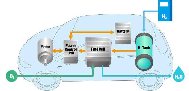 Brennstoffzellenfahrzeug