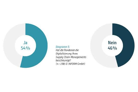 Supply Chain Management-Studie: Aufwärtstrend in der Digitalisierung zeichnet sich ab