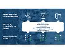 Angestrebter Funktionsumfang des Kunststoffrezyklat-Produkt-Service-Systems SmaKuRez