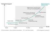 Kommt nur langsam in Schwung: Spätstarter Industrie 4.0