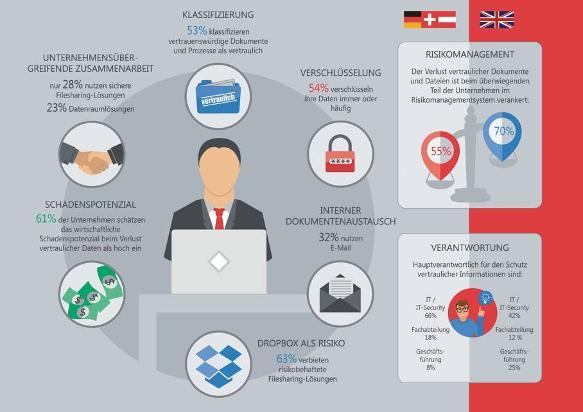 Datensicherheit: Unternehmensschatz Daten