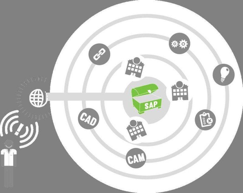 Märkte + Unternehmen: SAP forciert die Integration von Autorensystemen