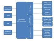 Märkte + Unternehmen: ECM: Eine Brücke zu ERP