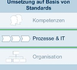 Product Lifecycle Management: Standadisierung für Systems Engineering
