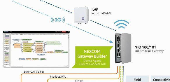 IoT-Gateway kommuniziert mit Sensoren und Aktoren