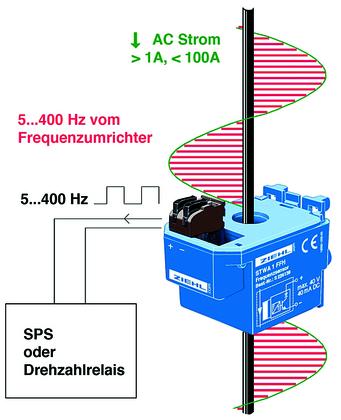 Frequenzsensor: Überwachung von Drehzahlen