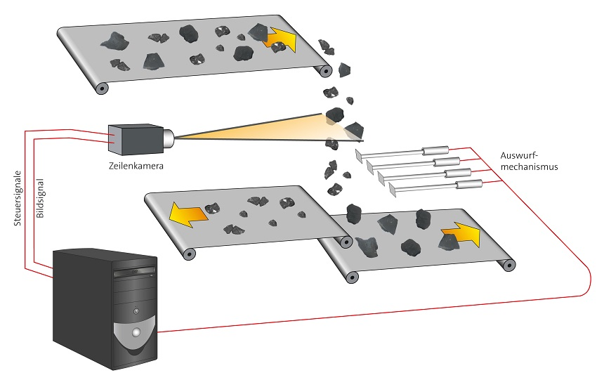 Bildverarbeitungssystem für die Schüttgutsortierung: High-End am Band
