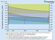 Studie des Fraunhofer ISE: Was kostet die Umwandlung von erneuerbaren Energien in Strom?