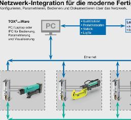 Netzwerk-Integration