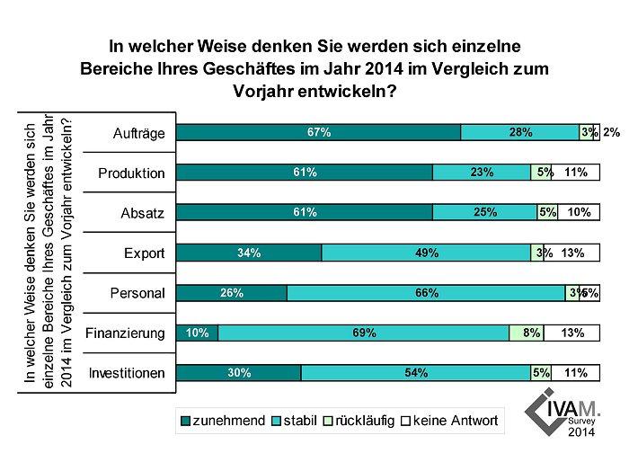 Deutsche Mikro- und Nanotechnikbranche: Stimmung spürbar gestiegen