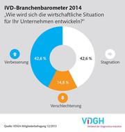 Aussichten 2014: vorsichtig positiv: IVD-Branchenbarometer