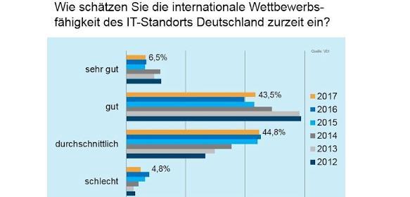 Umfrage Industrie 4.0: Deutschland im IT-Wettbewerb nur Mittelmaß