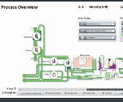 Zenon Linienmanagement-System